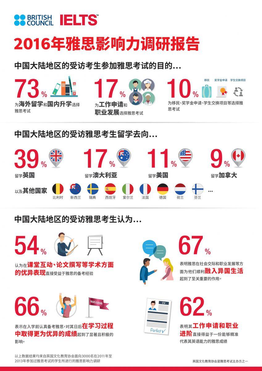 2016年雅思影响力调研报告-覆盖东亚9个国家和地区3000名考生图1